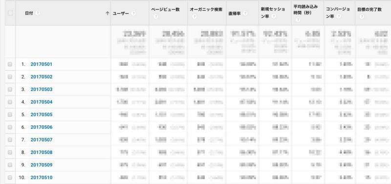 時系列レポート(日別)